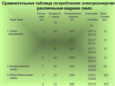 сколько потребляет кондиционер электроэнергии в час