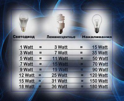 сколько ватт в светодиоде