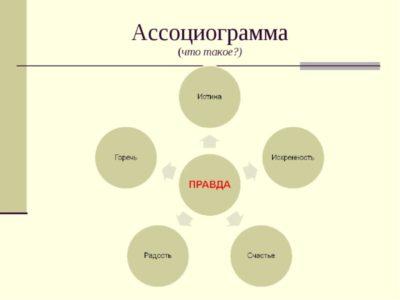 циклограмма что это такое