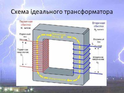как рассчитать силовой трансформатор