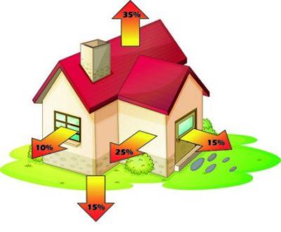 как рассчитать теплопотери дома