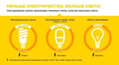 как рассчитать освещенность помещения светодиодными лампами