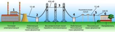 как посчитать потери электроэнергии в линии