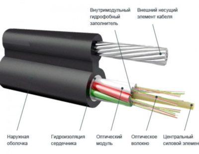 концевая заделка кабеля что это такое