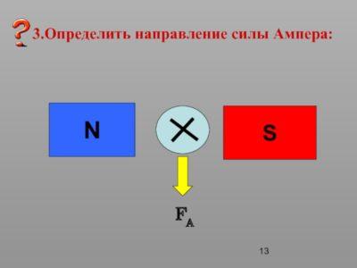 как определяется направление магнитных силовых линий