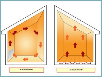 теплый пол электрический сколько потребляет электричества