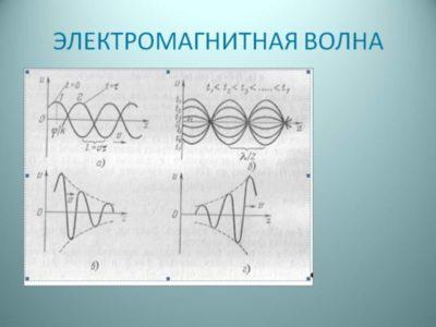 что такое электромагнитная волна