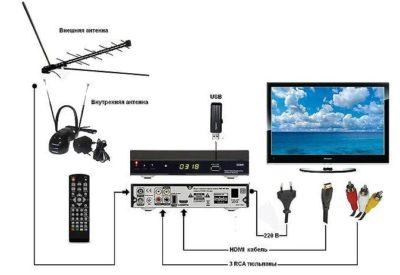 как настроить антенну на телевизоре