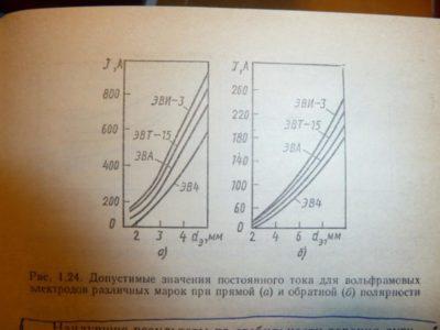 что такое сварка током прямой полярности