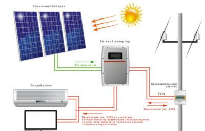 солнечные панели как рассчитать