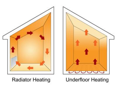 сколько потребляет теплый пол