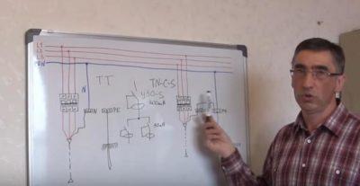 что такое система tn s