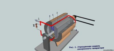 как изменить направление вращения ротора