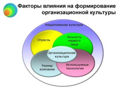 что не включает в себя организационные мероприятия