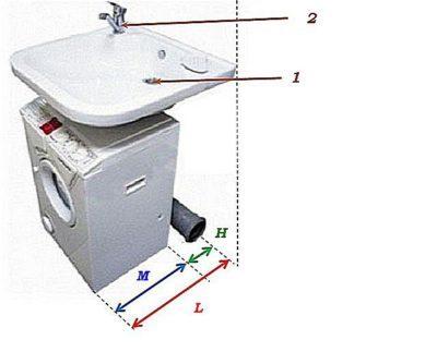 розетка для стиральной машины на какой высоте