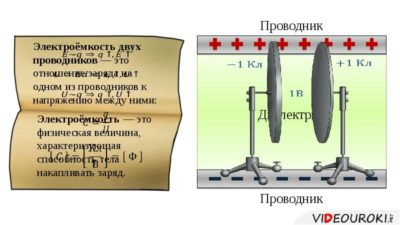 что такое электроемкость уединенного проводника