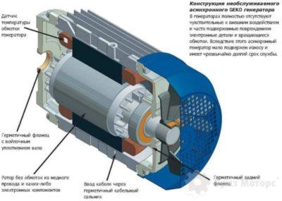 как работает генератор постоянного тока